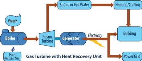 Mountaineer Gas Company :: Cogeneration / Combined Heat & Power